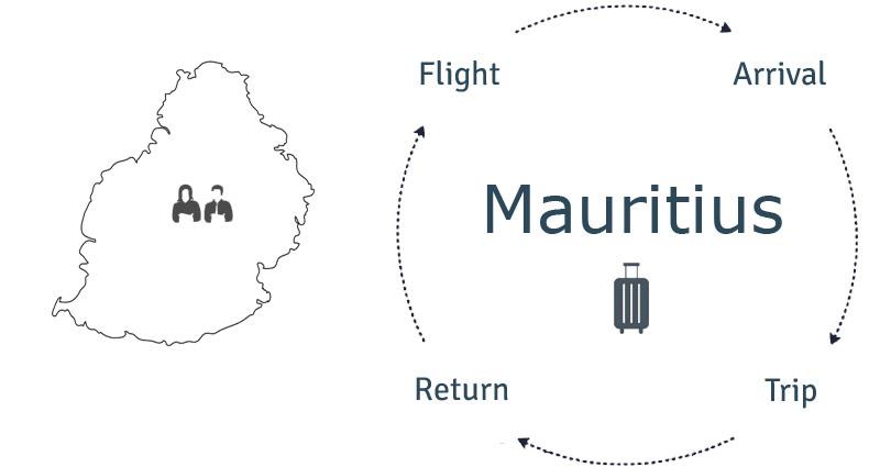 mauritiusi-infoo